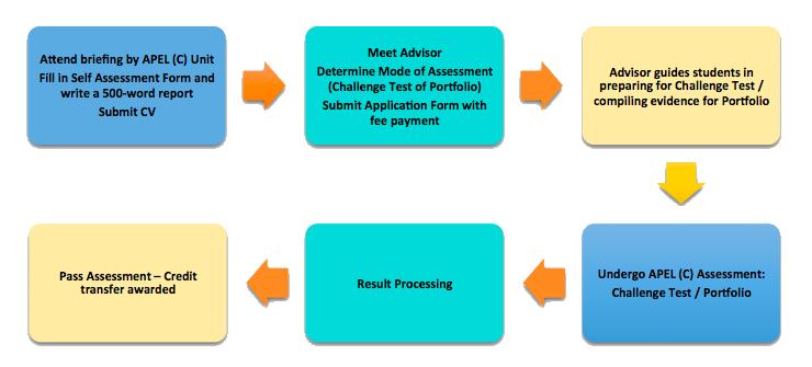 APEL-C-Process