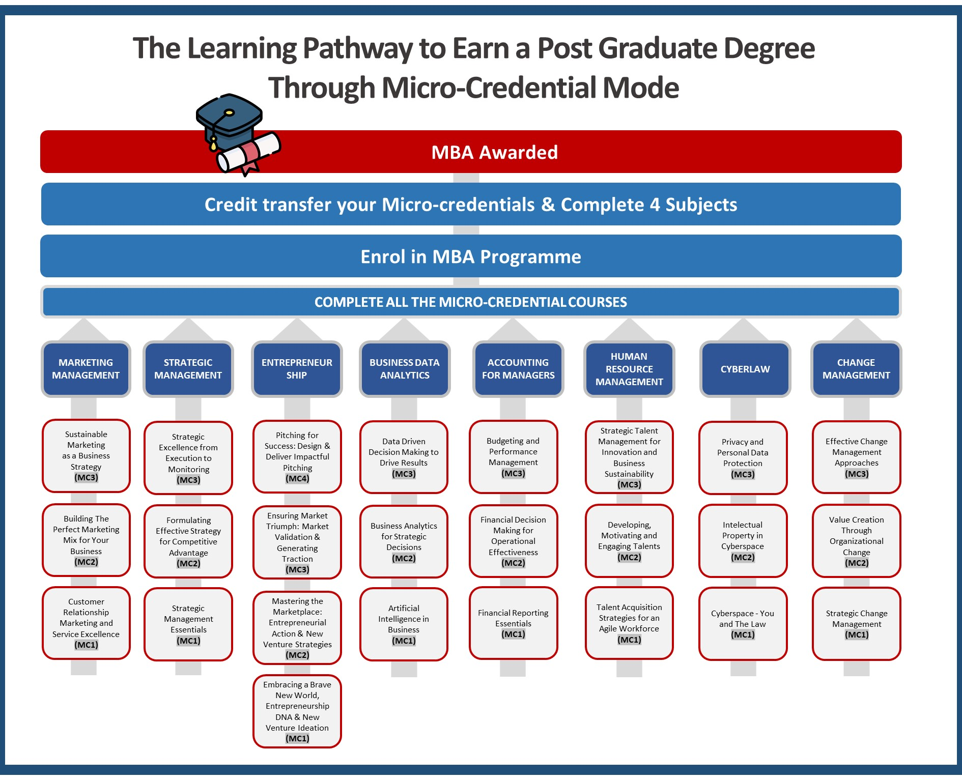 learning-pathway-mba