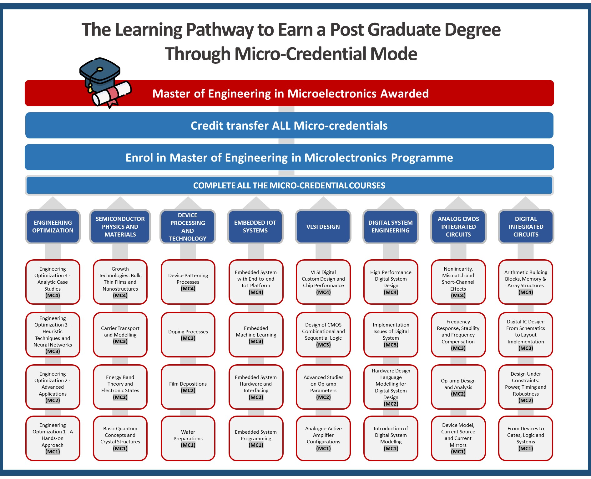 learning-pathway-micro-electronics
